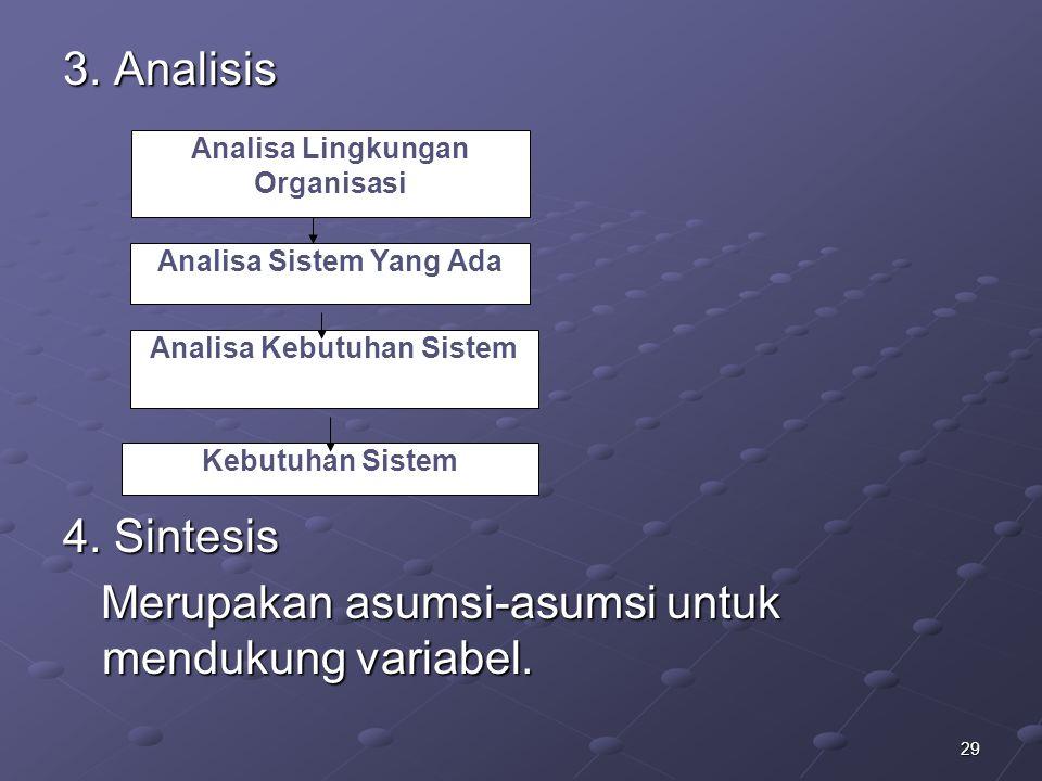 29 3. Analisis 4. Sintesis Merupakan asumsi-asumsi untuk mendukung variabel. Merupakan asumsi-asumsi untuk mendukung variabel. Analisa Lingkungan Orga