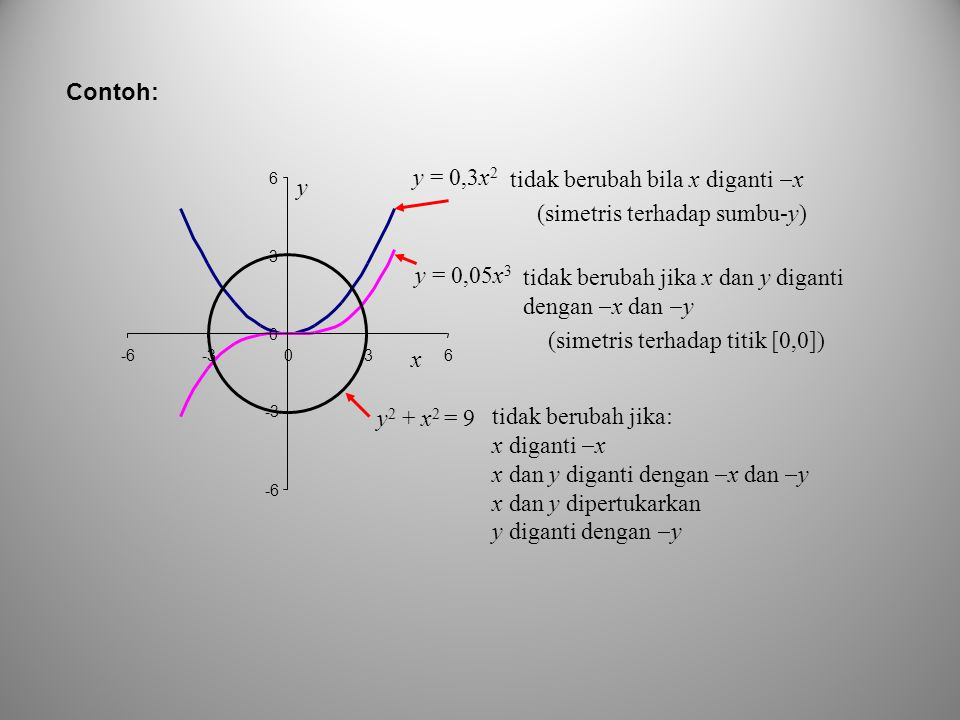 Contoh: y = 0,3x 2 y = 0,05x 3 y 2 + x 2 = 9 x -6 -3 0 3 6 -6-3036 y tidak berubah jika x dan y diganti dengan  x dan  y tidak berubah bila x digant