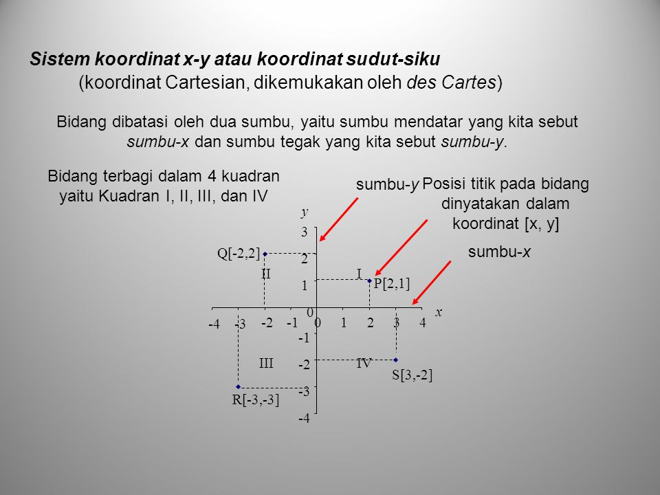 Sistem koordinat x-y atau koordinat sudut-siku P[2,1] Q[-2,2] R[-3,-3] S[3,-2] -4 -3 -2 1 2 3 y 0 -4-3 -201234 x IV III III sumbu-x sumbu-y Bidang dib