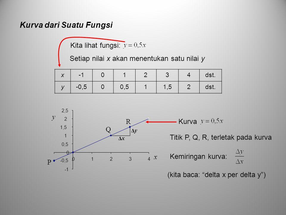 Kurva dari Suatu Fungsi Setiap nilai x akan menentukan satu nilai y x01234dst. y-0,500,511,52dst. -0,5 0 0,5 1 1,5 2 2,5 01234 x y ΔxΔx ΔyΔy P R Q Kur