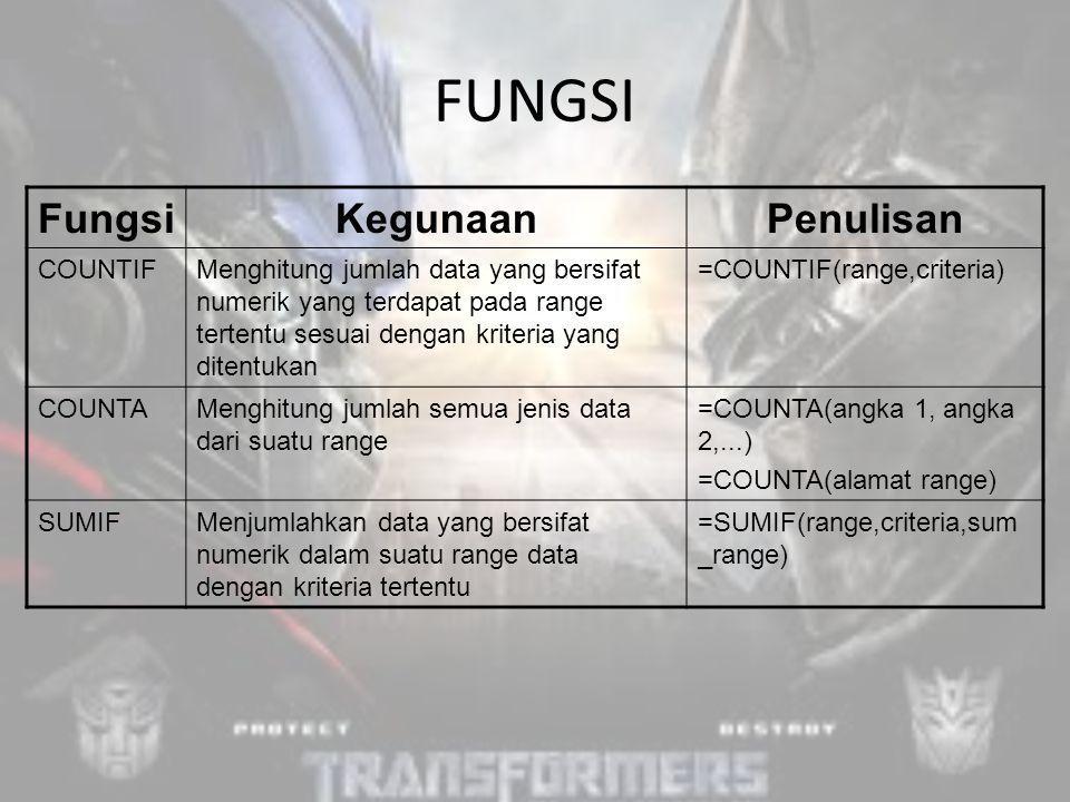 FUNGSI FungsiKegunaanPenulisan COUNTIFMenghitung jumlah data yang bersifat numerik yang terdapat pada range tertentu sesuai dengan kriteria yang ditentukan =COUNTIF(range,criteria) COUNTAMenghitung jumlah semua jenis data dari suatu range =COUNTA(angka 1, angka 2,...) =COUNTA(alamat range) SUMIFMenjumlahkan data yang bersifat numerik dalam suatu range data dengan kriteria tertentu =SUMIF(range,criteria,sum _range)