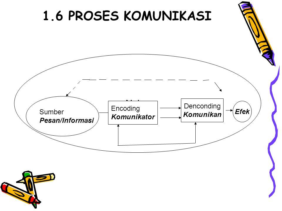 1.6 PROSES KOMUNIKASI Noise Sumber Pesan/Informasi Encoding Komunikator Efek Denconding Komunikan
