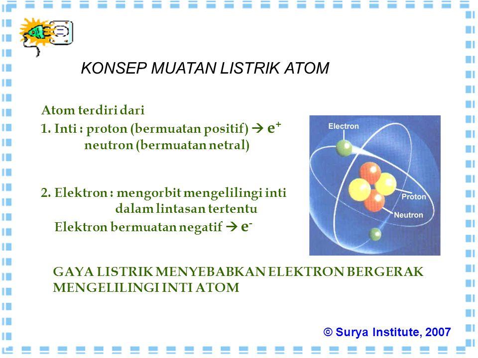 Atom terdiri dari 1. Inti : proton (bermuatan positif)  e + neutron (bermuatan netral) 2. Elektron : mengorbit mengelilingi inti dalam lintasan terte