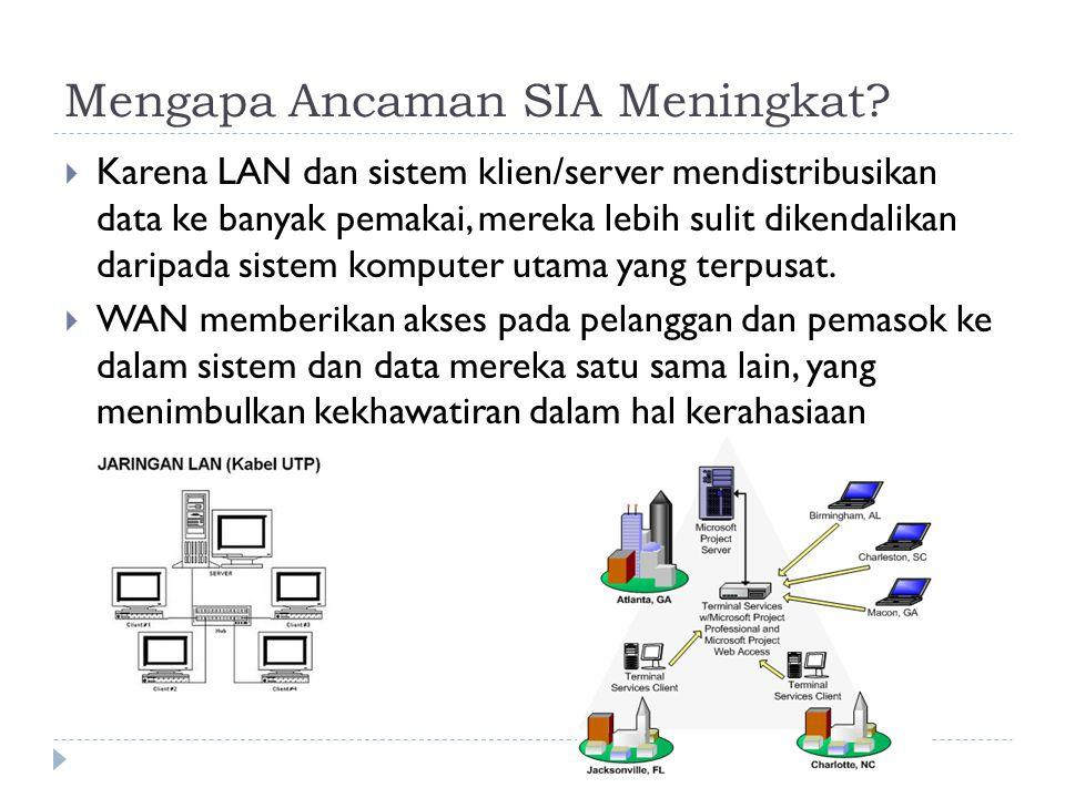 Mengapa Ancaman SIA Meningkat?  Karena LAN dan sistem klien/server mendistribusikan data ke banyak pemakai, mereka lebih sulit dikendalikan daripada