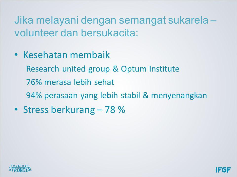 Kesehatan membaik Research united group & Optum Institute 76% merasa lebih sehat 94% perasaan yang lebih stabil & menyenangkan Stress berkurang – 78 % Jika melayani dengan semangat sukarela – volunteer dan bersukacita:
