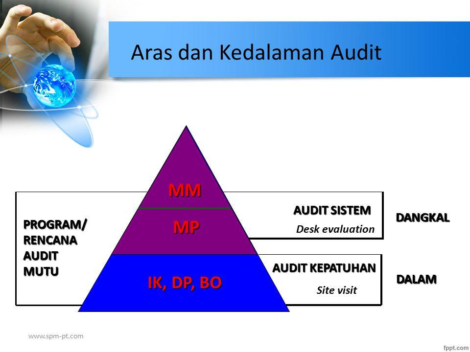 PROGRAM/ RENCANA AUDIT MUTU DANGKAL DALAM Aras dan Kedalaman Audit AUDIT SISTEM Desk evaluation MM MP IK, DP, BO AUDIT KEPATUHAN Site visit www.spm-pt