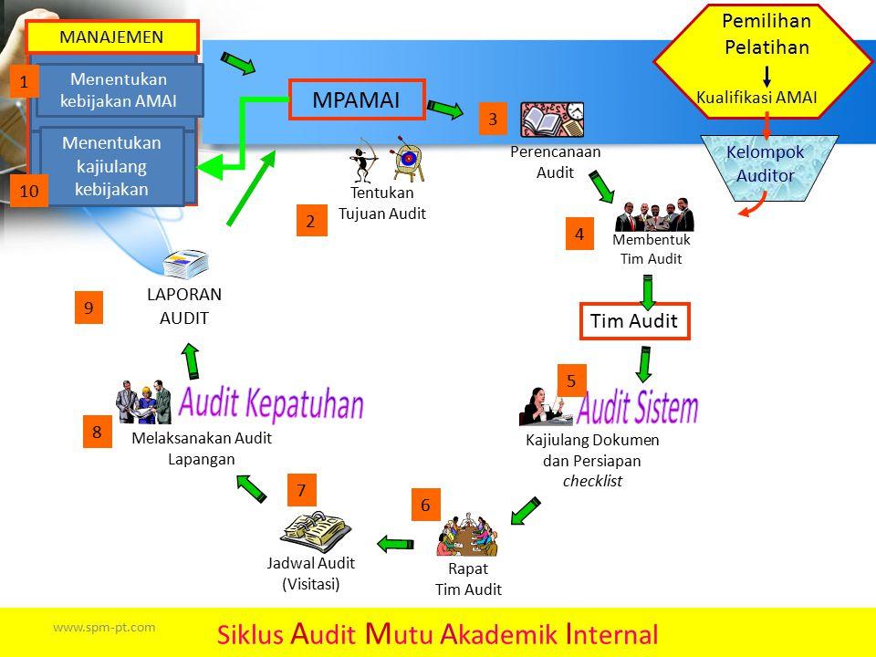 Kajiulang Dokumen dan Persiapan checklist Melaksanakan Audit Lapangan Tentukan Tujuan Audit Rapat Tim Audit LAPORAN AUDIT MPAMAI Siklus A udit M utu A