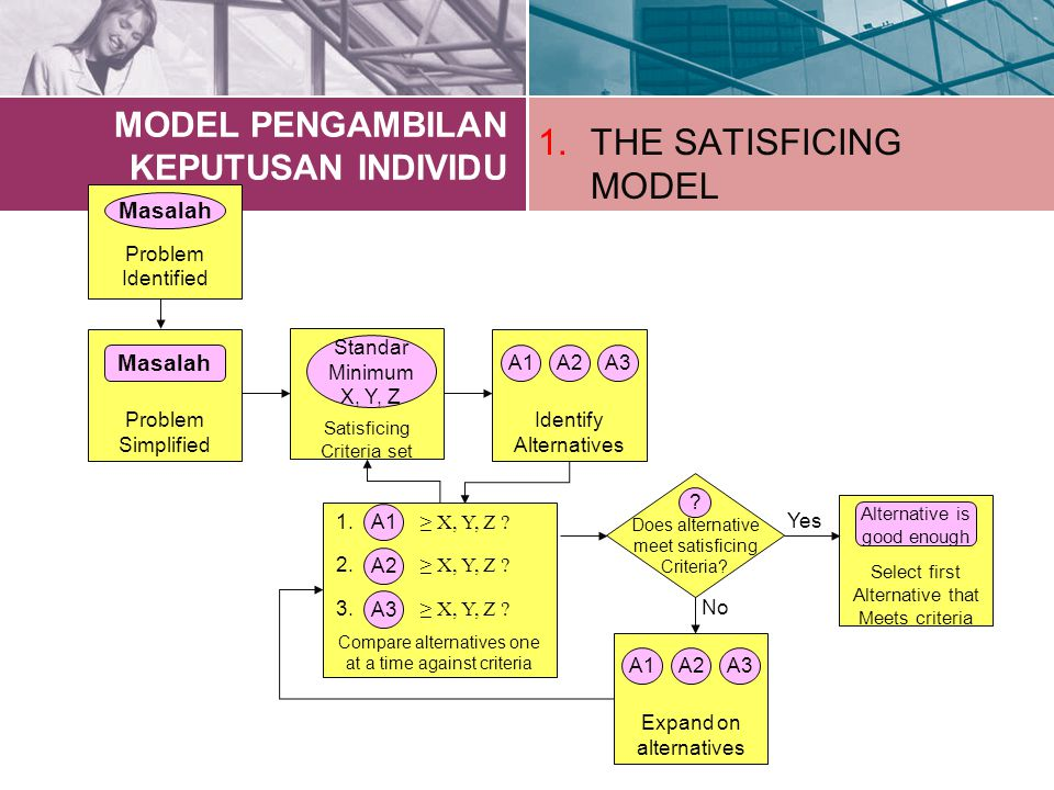 MODEL PENGAMBILAN KEPUTUSAN INDIVIDU 1.THE SATISFICING MODEL Problem Identified Masalah Problem Simplified Masalah Satisficing Criteria set Standar Minimum X, Y, Z Identify Alternatives A1A2A3 Compare alternatives one at a time against criteria A1 A2 A3 1.
