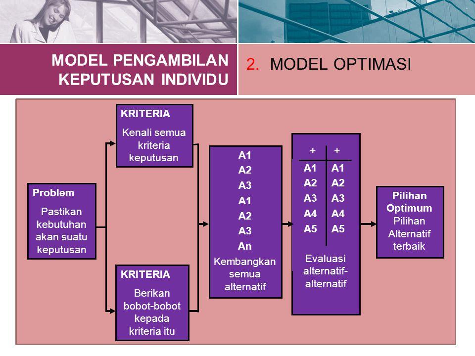 Problem Pastikan kebutuhan akan suatu keputusan KRITERIA Kenali semua kriteria keputusan KRITERIA Berikan bobot-bobot kepada kriteria itu A1 A2 A3 A1