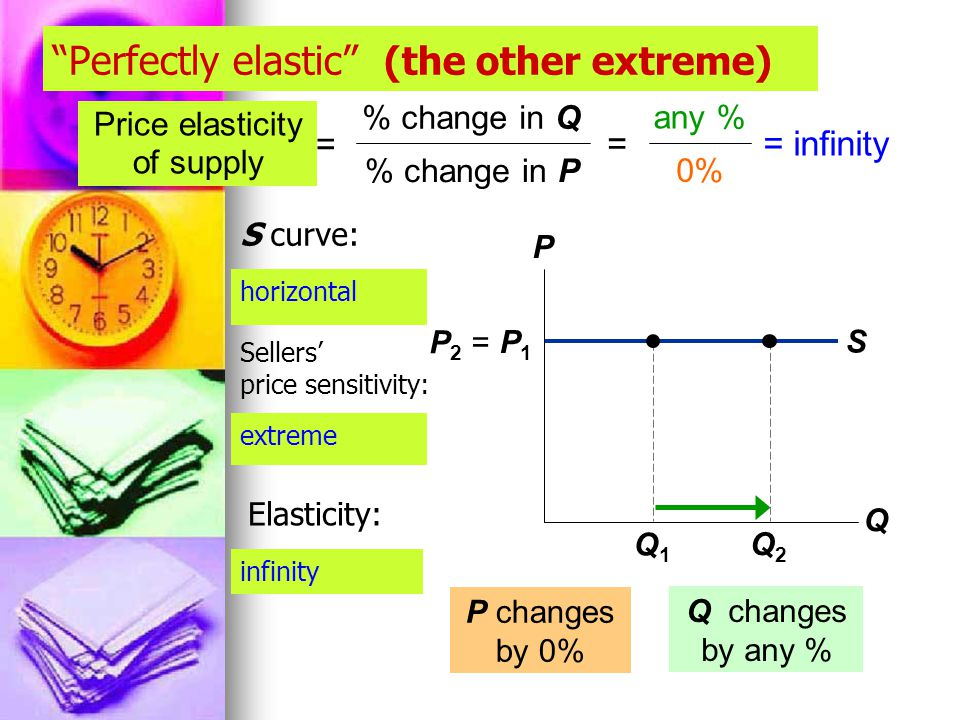 S Perfectly elastic (the other extreme) P Q P1P1 Q1Q1 P changes by 0% Q changes by any % any % 0% = infinity Price elasticity of supply = % change in Q % change in P = Q2Q2 P 2 = horizontal extreme infinity S curve: Sellers' price sensitivity: Elasticity: