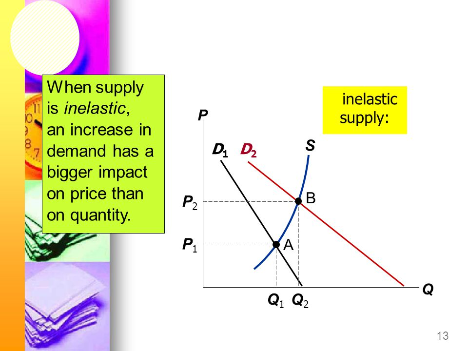 13 inelastic supply: P Q D1D1 D2D2 S Q1Q1 P1P1 A B Q2Q2 P2P2 When supply is inelastic, an increase in demand has a bigger impact on price than on quantity.