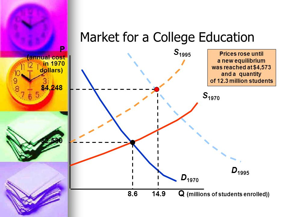 Market for a College Education Q ( millions of students enrolled)) P ( annual cost in 1970 dollars) D 1970 S 1970 S 1995 D 1995 $4,248 14.9 Prices rose until a new equilibrium was reached at $4,573 and a quantity of 12.3 million students $2,530 8.6
