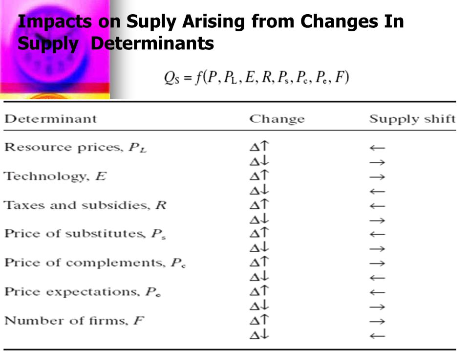 Impacts on Suply Arising from Changes In Supply Determinants