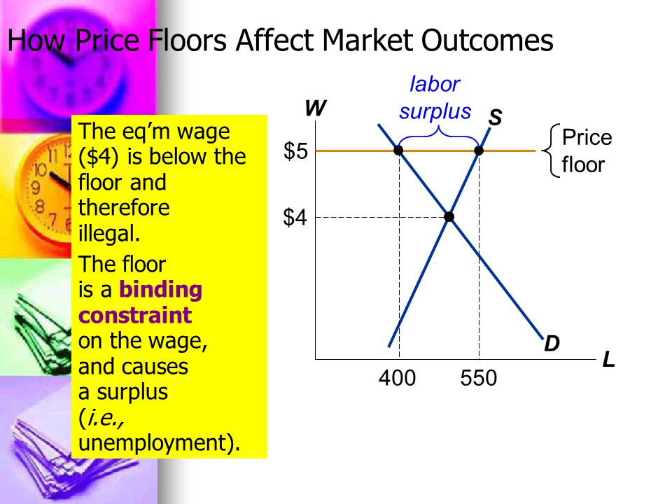 How Price Floors Affect Market Outcomes W L D S $4 Price floor $5 The eq'm wage ($4) is below the floor and therefore illegal.