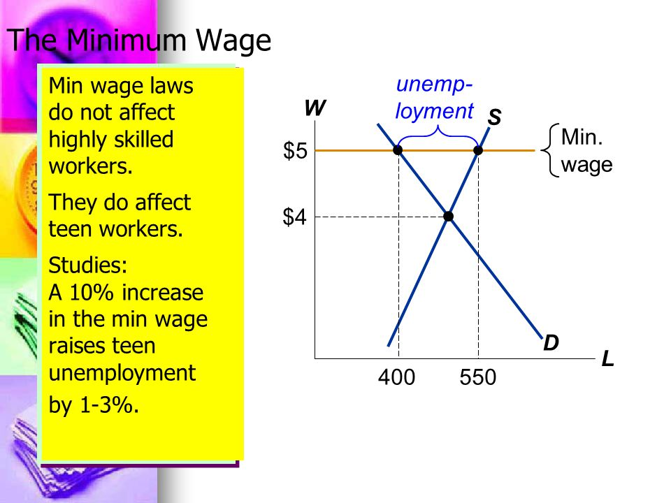 Min wage laws do not affect highly skilled workers.