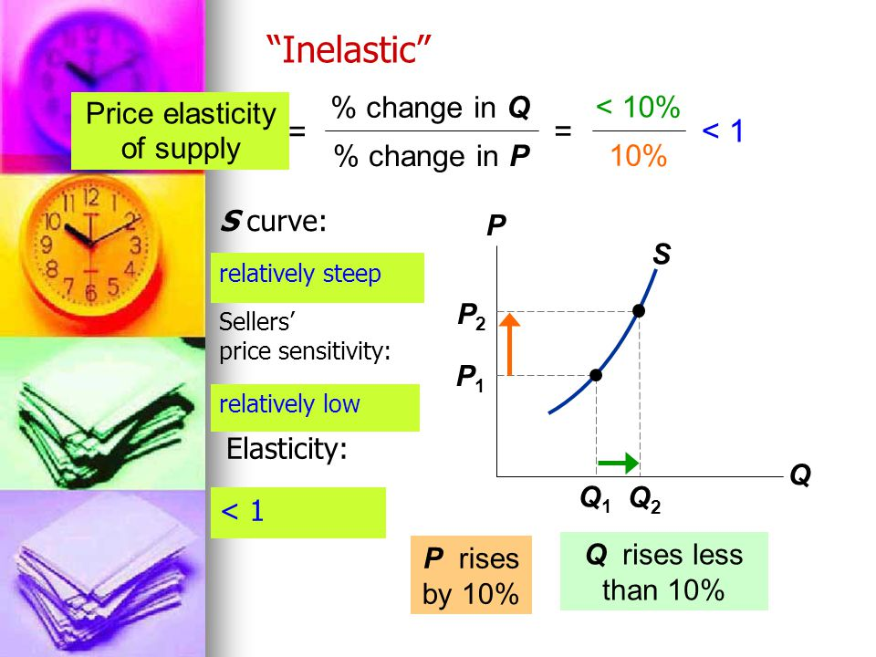 S Inelastic P Q Q1Q1 P1P1 Q2Q2 P2P2 Q rises less than 10% < 10% 10% < 1 Price elasticity of supply = % change in Q % change in P = P rises by 10% relatively steep relatively low < 1 S curve: Sellers' price sensitivity: Elasticity:
