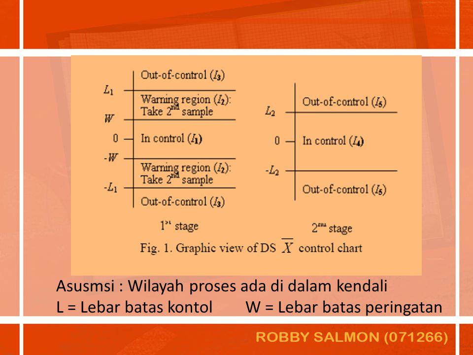 Asusmsi : Wilayah proses ada di dalam kendali L = Lebar batas kontolW = Lebar batas peringatan