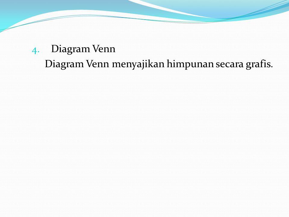 4. Diagram Venn Diagram Venn menyajikan himpunan secara grafis.