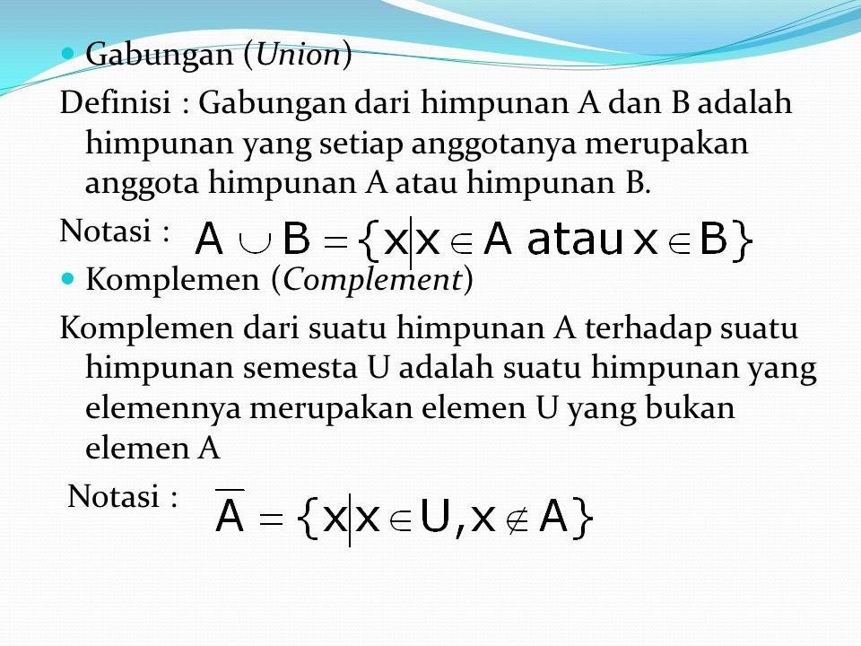 Gabungan (Union) Definisi : Gabungan dari himpunan A dan B adalah himpunan yang setiap anggotanya merupakan anggota himpunan A atau himpunan B. Notasi