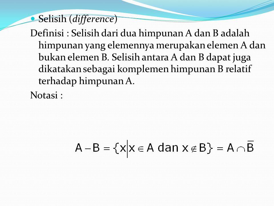 Selisih (difference) Definisi : Selisih dari dua himpunan A dan B adalah himpunan yang elemennya merupakan elemen A dan bukan elemen B. Selisih antara