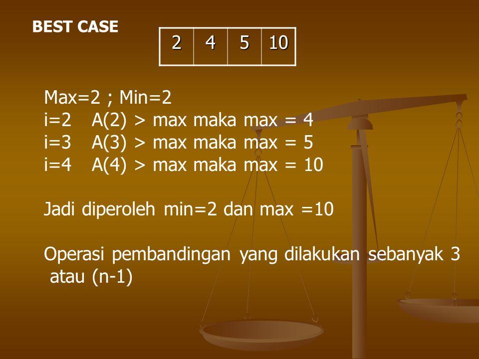 BEST CASE 24510 Max=2 ; Min=2 i=2 A(2) > max maka max = 4 i=3A(3) > max maka max = 5 i=4A(4) > max maka max = 10 Jadi diperoleh min=2 dan max =10 Oper