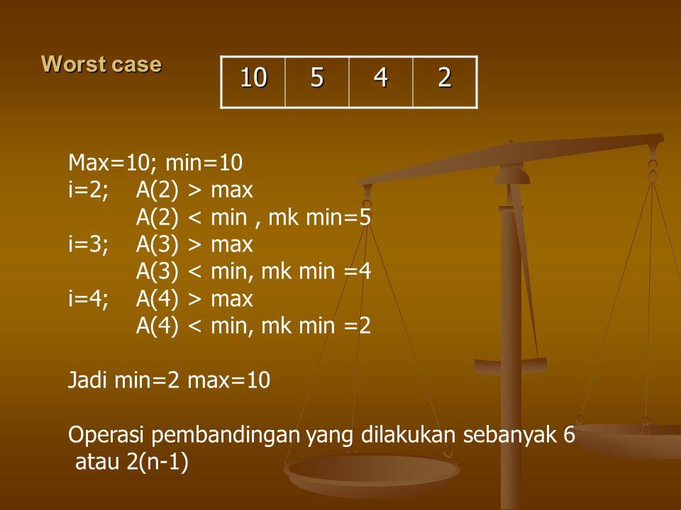 Worst case 10542 Max=10; min=10 i=2; A(2) > max A(2) < min, mk min=5 i=3;A(3) > max A(3) < min, mk min =4 i=4;A(4) > max A(4) < min, mk min =2 Jadi mi