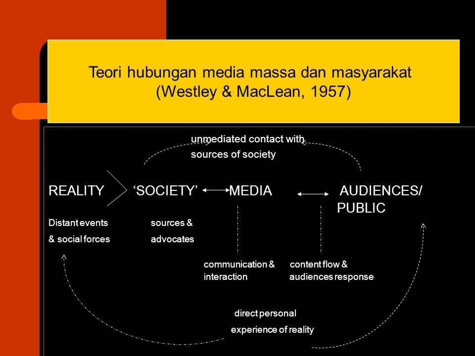 unmediated contact with sources of society REALITY 'SOCIETY' MEDIA AUDIENCES/ PUBLIC Distant events sources & & social forces advocates communication