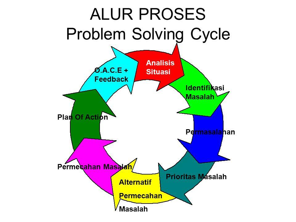 ALUR PROSES Problem Solving Cycle Analisis Situasi Identifikasi Masalah Permasalahan Alternatif Permecahan Masalah Permecahan Masalah Plan Of Action O