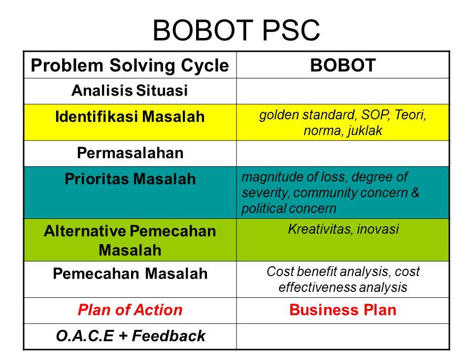 BOBOT PSC Problem Solving CycleBOBOT Analisis Situasi Identifikasi Masalah golden standard, SOP, Teori, norma, juklak Permasalahan Prioritas Masalah m