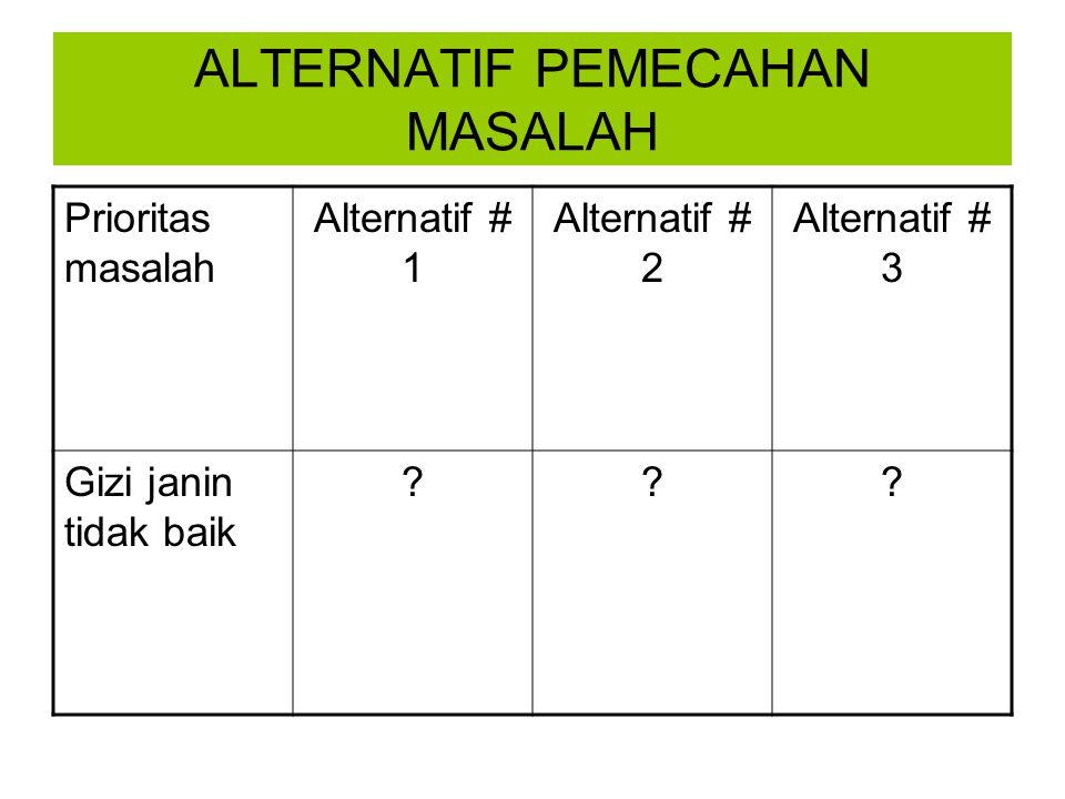 ALTERNATIF PEMECAHAN MASALAH Prioritas masalah Alternatif # 1 Alternatif # 2 Alternatif # 3 Gizi janin tidak baik ???