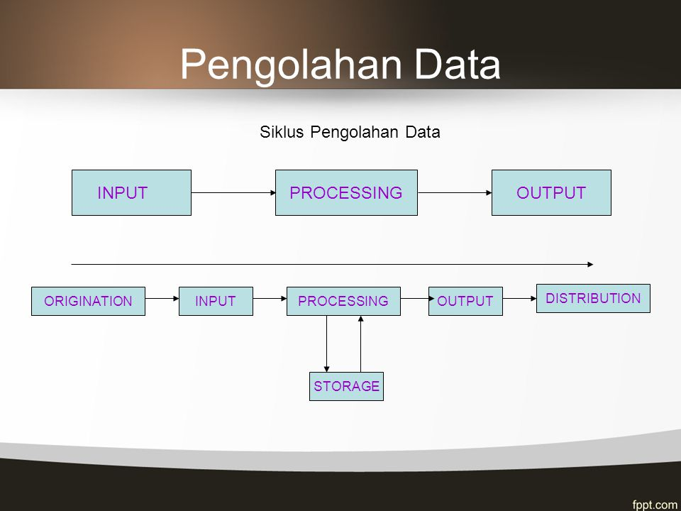 Pengolahan Data INPUTPROCESSINGOUTPUT PROCESSINGOUTPUT DISTRIBUTION INPUTORIGINATION STORAGE Siklus Pengolahan Data