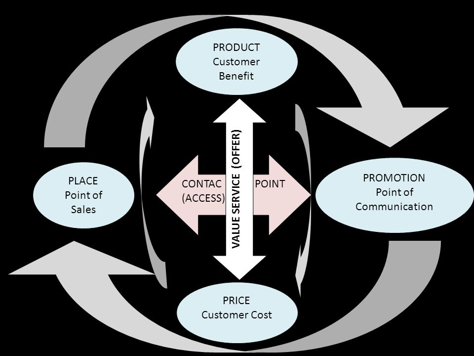 PRICE Customer Cost PRODUCT Customer Benefit PROMOTION Point of Communication PLACE Point of Sales CONTAC POINT (ACCESS) VALUE SERVICE (OFFER)