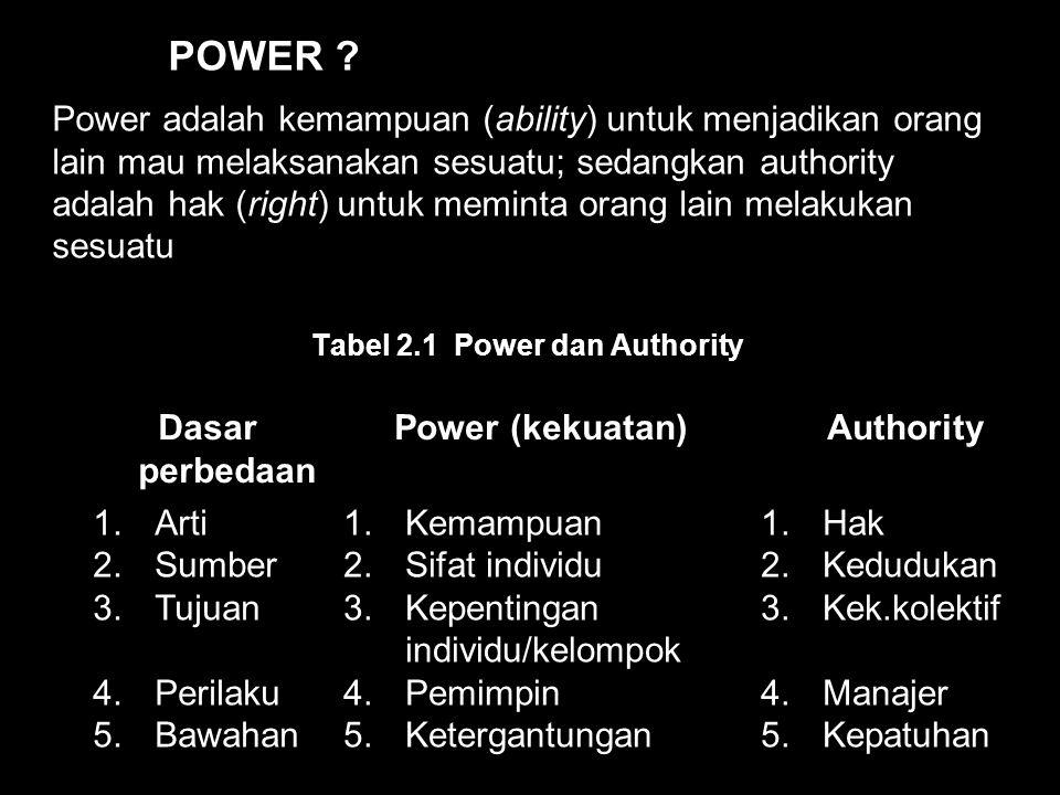 Tabel 2.1 Power dan Authority Dasar perbedaan Power (kekuatan)Authority 1.Arti 2.Sumber 3.Tujuan 4.Perilaku 5.Bawahan 1.Kemampuan 2.Sifat individu 3.Kepentingan individu/kelompok 4.Pemimpin 5.Ketergantungan 1.Hak 2.Kedudukan 3.Kek.kolektif 4.Manajer 5.Kepatuhan Power adalah kemampuan (ability) untuk menjadikan orang lain mau melaksanakan sesuatu; sedangkan authority adalah hak (right) untuk meminta orang lain melakukan sesuatu POWER