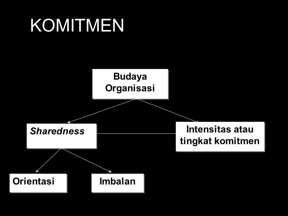 KOMITMEN Budaya Organisasi Sharedness Intensitas atau tingkat komitmen Orientasi Imbalan