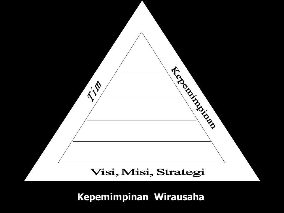 Produk Arus Kas Komunikasi Sistem Hukum Kepemimpinan Wirausaha