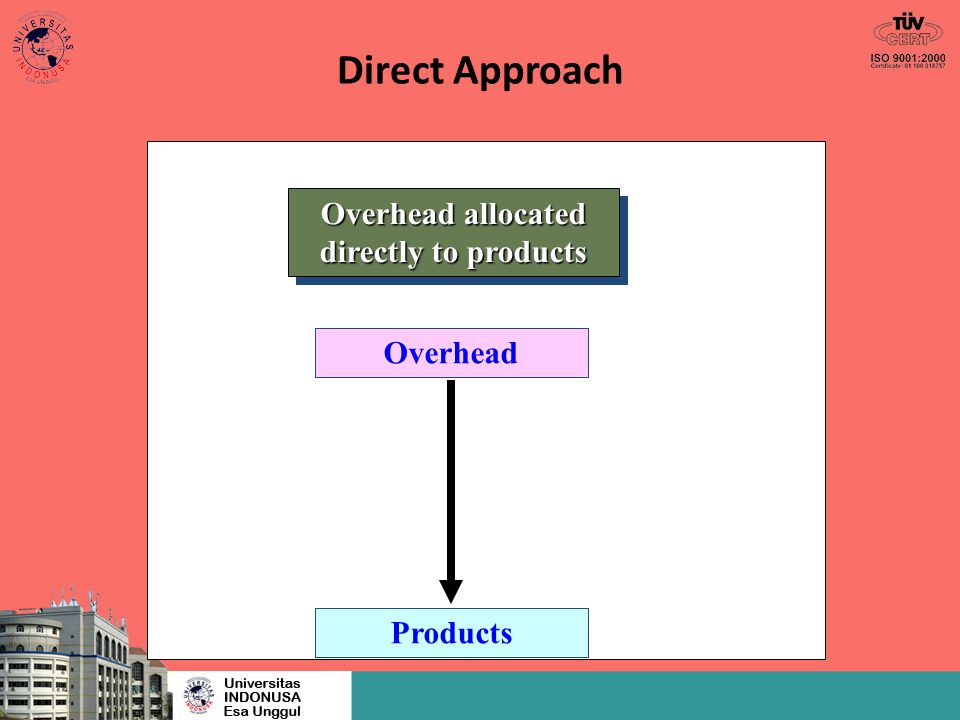Direct Approach Overhead allocated directly to products Overhead Products