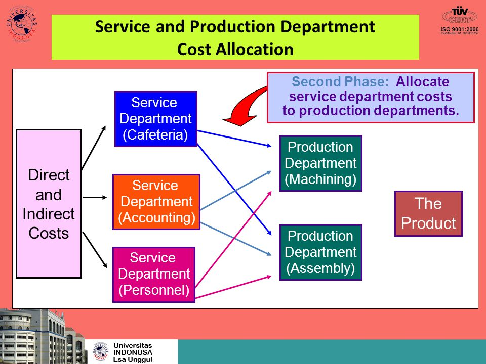 Service Department (Cafeteria) Service Department (Accounting) Service Department (Personnel) Production Department (Machining) Production Department