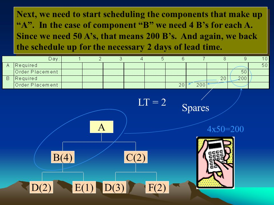 "Next, we need to start scheduling the components that make up ""A"". In the case of component ""B"" we need 4 B's for each A. Since we need 50 A's, that m"