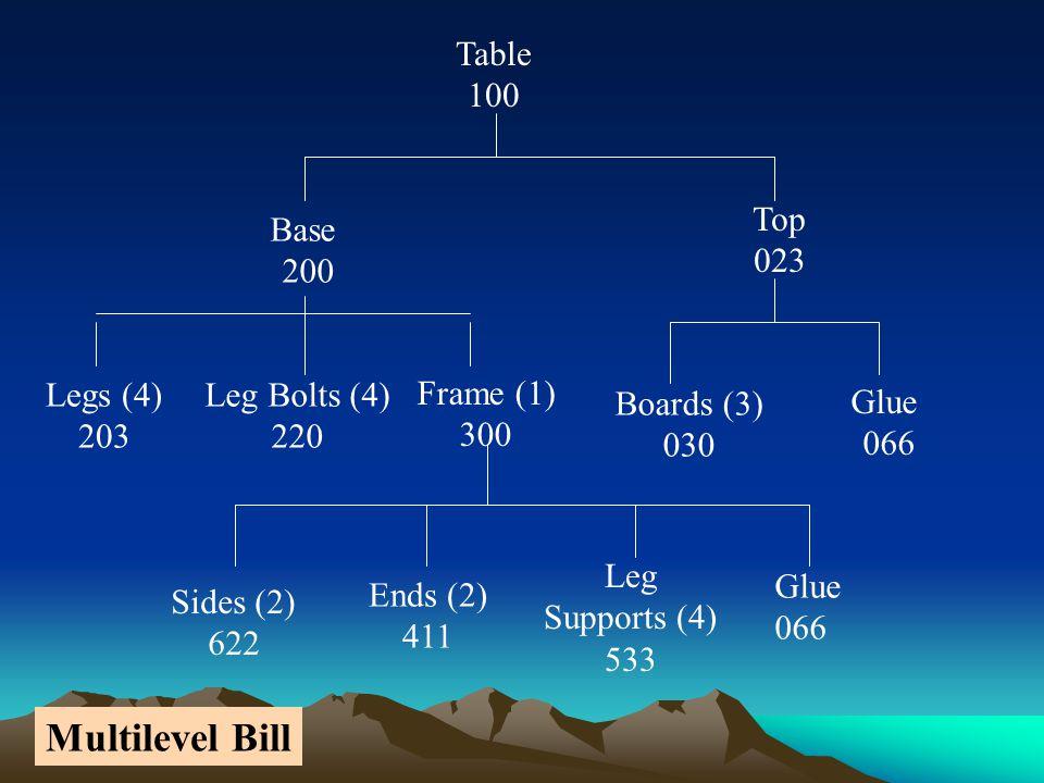 B(1)A(2) X It takes 1 B for each X