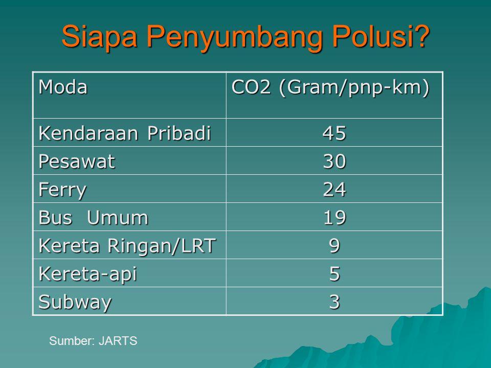 Siapa Penyumbang Polusi.
