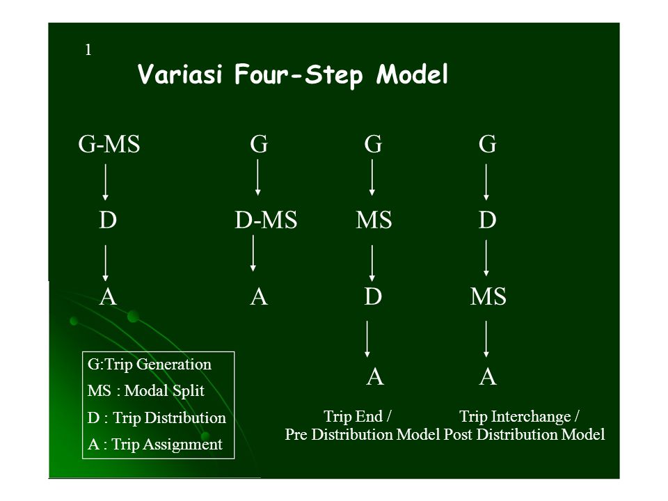 1 Variasi Four-Step Model G-MS D A G D-MS A G MS D G D MS G:Trip Generation MS : Modal Split D : Trip Distribution A : Trip Assignment A Trip End / Pr