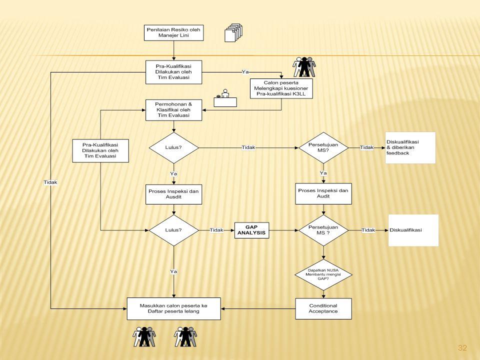 Penyiapan Dokumen lelang Klien Sasaran dan Program K3LL Rencana K3LL.