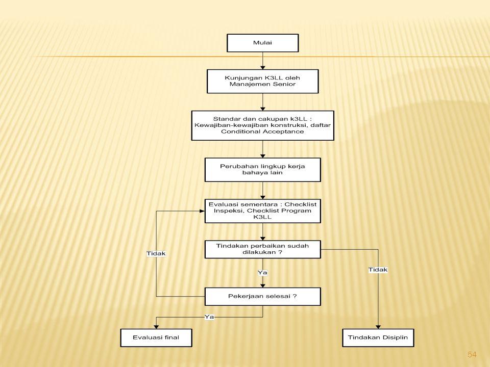 Dalam pelaksanaan pekerjaan, maka klien memastikan : Manajemen Puncak kontraktor mempunyai komitmen terhadap isu-isu K3LL.