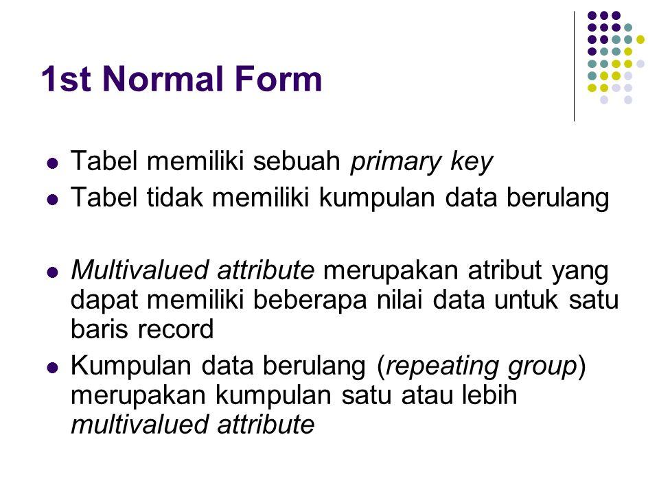 1st Normal Form Tabel memiliki sebuah primary key Tabel tidak memiliki kumpulan data berulang Multivalued attribute merupakan atribut yang dapat memiliki beberapa nilai data untuk satu baris record Kumpulan data berulang (repeating group) merupakan kumpulan satu atau lebih multivalued attribute