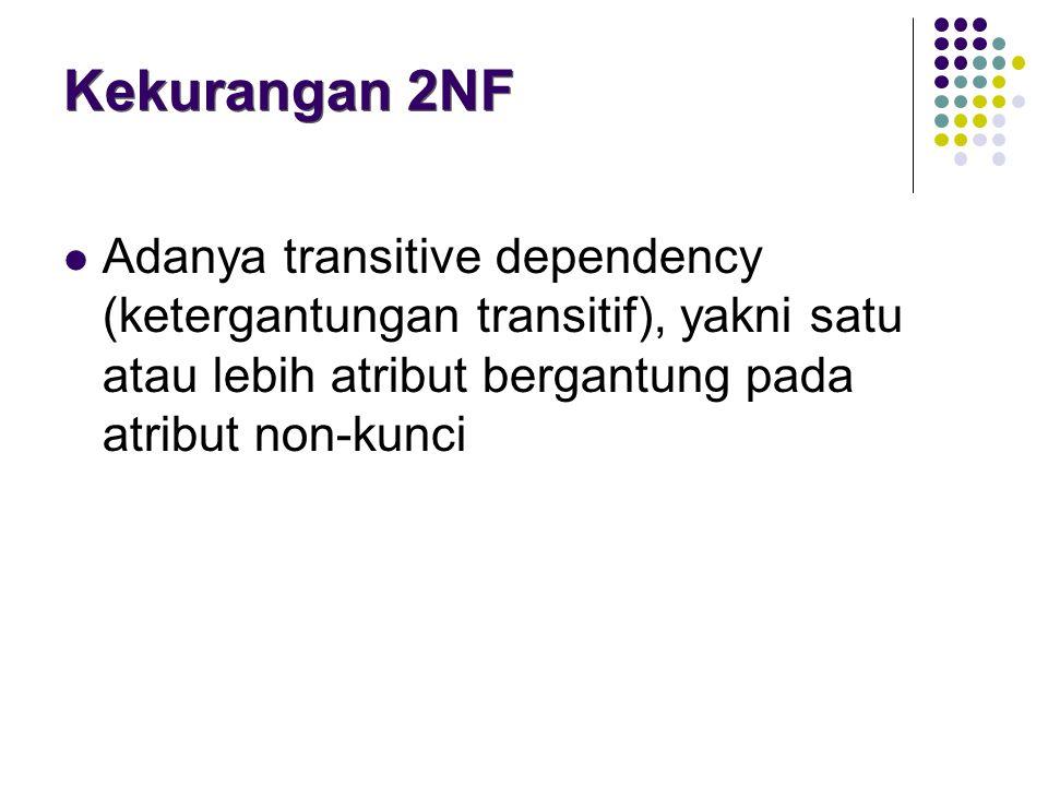 Adanya transitive dependency (ketergantungan transitif), yakni satu atau lebih atribut bergantung pada atribut non-kunci Kekurangan 2NF