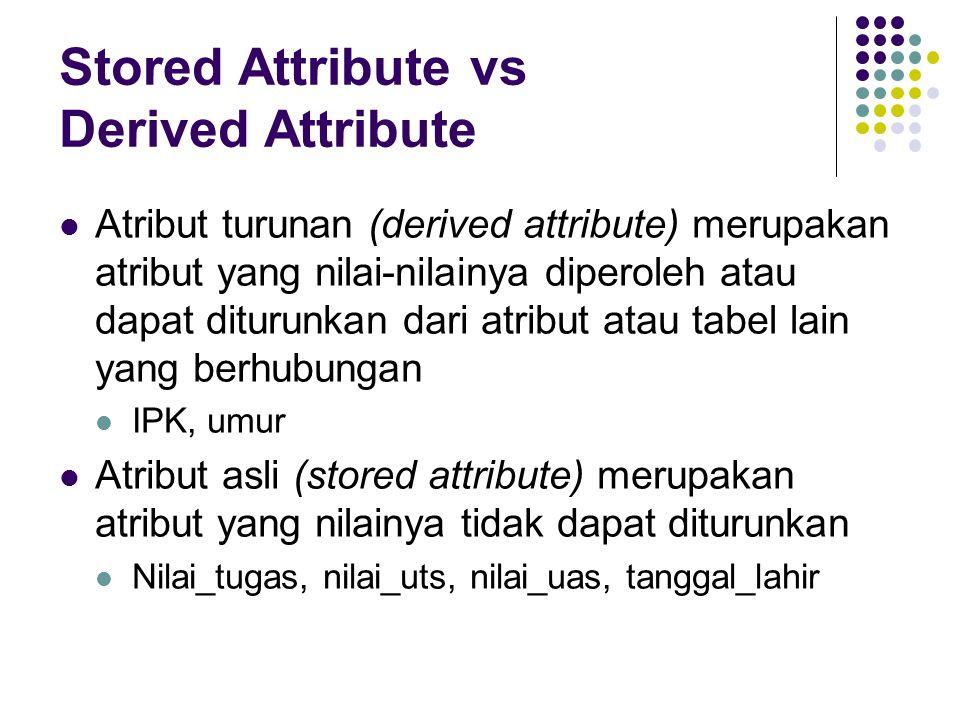 Stored Attribute vs Derived Attribute Atribut turunan (derived attribute) merupakan atribut yang nilai-nilainya diperoleh atau dapat diturunkan dari atribut atau tabel lain yang berhubungan IPK, umur Atribut asli (stored attribute) merupakan atribut yang nilainya tidak dapat diturunkan Nilai_tugas, nilai_uts, nilai_uas, tanggal_lahir