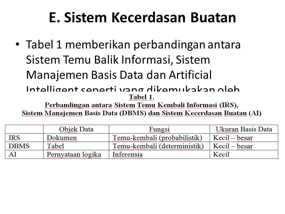 E. Sistem Kecerdasan Buatan Tabel 1 memberikan perbandingan antara Sistem Temu Balik Informasi, Sistem Manajemen Basis Data dan Artificial Intelligent