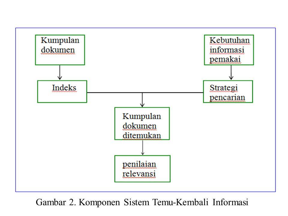 Gambar 2. Komponen Sistem Temu-Kembali Informasi
