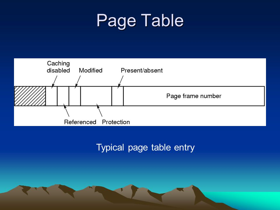 Page Table Typical page table entry