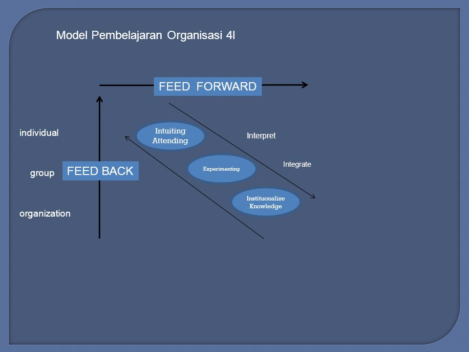  Representation of a mental model of a person's knowledge  It provides a good form of codification knowledge  Mental model is a symbolic or qualitative representation of something in the real word